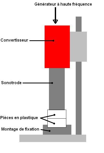 Schéma du fonctionnement de la soudure à ultrasons.